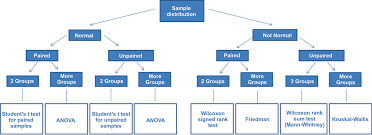 Which Statistical Test Should I Use Chart Skillful Flow Chart For Non Parametric Test 2019