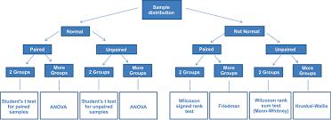 Precise Flow Chart For Non Parametric Test 2019