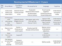 developmental milestones chart milestones of childhood development