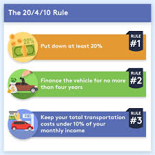 the 20 4 10 rule helps car pers figure out how much car they can actually fit into their budget before falling in love with a vehicle they can t afford