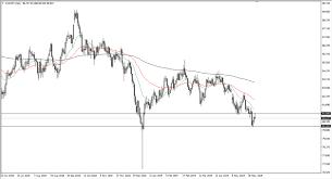Canadian Dollar Is Struggling Against Japanese Yen