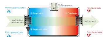 Heater Pump Gmo Water Heater Heat Pump Water Heater Gmo Water Heater