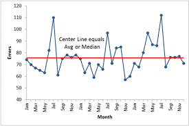 Excel Time Series Chart Line Graph In Excel Line Chart Time Series Chart