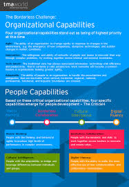 Organizational Ability What Capabilities Are Required To Thrive In The Borderless Workplace