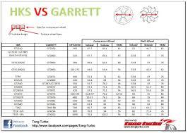 Turbo Size Chart 22 Qualified Garrett Turbo Identification Chart