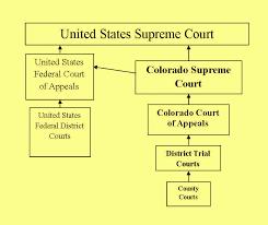 Colorado Judicial Branch