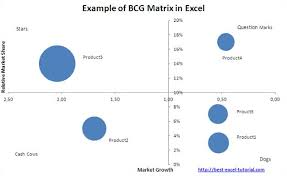 Best Excel Tutorial Bcg Matrix
