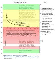 Solar Oven Temperature Chart Pin By Peter Sheerin On Food Cooking Tips Cooking Recipes