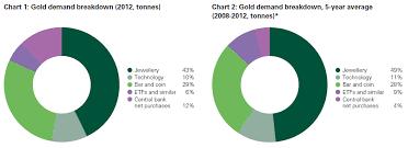 Global Gold Demand Chart Investment Blog Hijrah With Al Rajhi Bank Bank Global