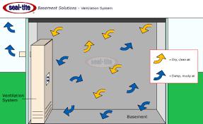 basement ventilation system. Odor Ventilation Basement System Y