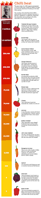 Measuring Chilli Heat With The Scoville Scale Eden Project