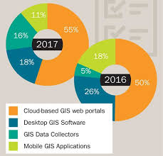 Gis Chart 2017 2017 Gis Trends Study Surveyors Increasing Use Of Gis
