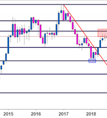 Us Dollar Price Action Setups As End Of Summer Trading Nears