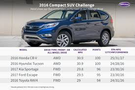 Crossover Suv Comparison Chart Whats The Best Compact Suv Of 2016 News Cars Com