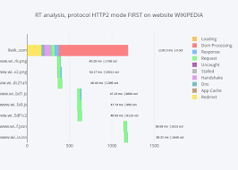 Stacked Bar Chart Wiki Rt Analysis Protocol Http2 Mode First On Website Wikipedia