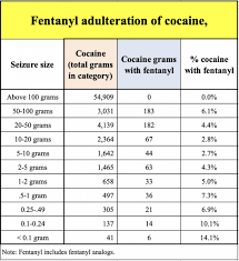 Cocaine Scale Chart Where Is Fentanyl Added To Cocaine Mostly In Ohio Result