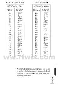 Antenna Cutting Chart Related Keywords Suggestions