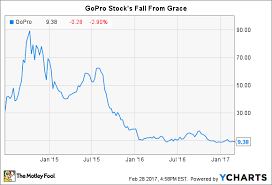 Gopro Stock Quote