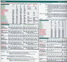 Baseball Chart Dynasty League Baseball Game Pursue The Pennant Baseball
