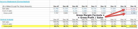 Gross Profit Margin Formula Calculator With Excel Template