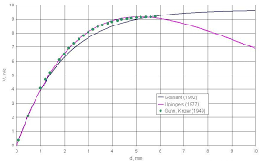 File Rain Drop Terminal Velocity Chart Jpg Wikimedia Commons