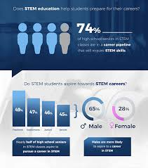 What Are Stem Careers Stem Career Pathways Research Student Research Foundation