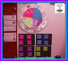 Reading Center Rotation Chart A Kindergarten Smorgasboard Center Rotation System The