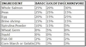 Goldfish Feeding Chart Aquarium Fish Nutrition Fish Food Information Aquatic Health
