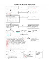 Scientific Civil Case Flow Chart Civil Procedure Personal