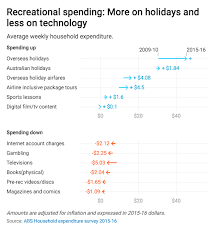 Chart Of The Day Were Spending Less On Entertainment With One