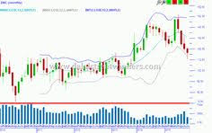 57 Best Commodity Charts Images Online Trading Energy