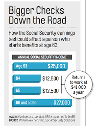 Social Security Earnings Test Isnt So Bad For Retirees Money