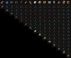 Path Of Exile Currency Rates Currency Exchange Rates