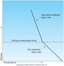 Lapse Rate Supplemental Lecture Materials Moisture