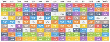 Annual Asset Class Returns Stock Screener Best Stocks