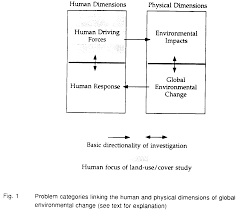 relating land use and global land cover change a proposal for an human driving forces operate together natural forces to shape land uses and the associated land covers the environmental consequences of changes in