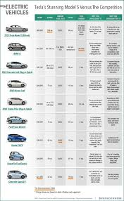 Electric Vehicle Comparison Chart Chart Comparing Tesla With Other Electric Cars Top