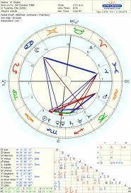 64 Methodical Birth Chart Scorpio
