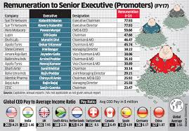 Indian Army Clerk Salary Chart Pay Gap India Incs Top Executives Earn 243 Times More Than