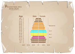 Baby Boomer Demographic Chart Population And Demography Population Pyramids Chart Or Age Structure