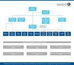 Organizational Chart L Uab L United Arab Bank