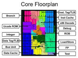 Notebook Processor Comparison Chart Amd A Series A4 5000 Notebook Processor Notebookcheck Net Tech