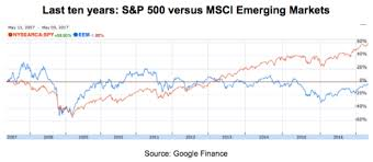 7 Charts That Show Why Em Stocks Will Outperform Seeking Alpha