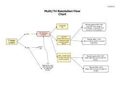 Hematology Flow Chart Multitri Resflow