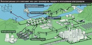 Реферат производство передача и потребление электрической энергии  Реферат производство передача и потребление электрической энергии