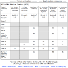 Types Of Medical Certifications List Of All Ce Marking Certificates Notified Bodies Can Issue Under