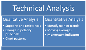 Role Of Indicators In Technical Analysis Of Stocks Kotak