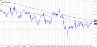 Aud Jpy Chart Aud Jpy Rises To Highest Levels This Year As Dollar Yen Slips