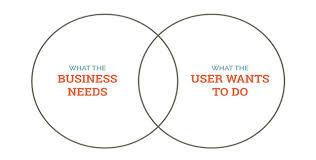 User Experience Venn Diagram Evaluating Ideas An A List Apart Blog Post