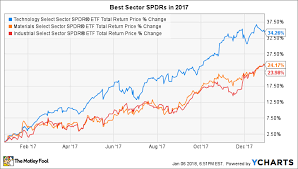 Xlk Stock Chart The 3 Best Sector Spdr Etfs Of 2017 The Motley Fool